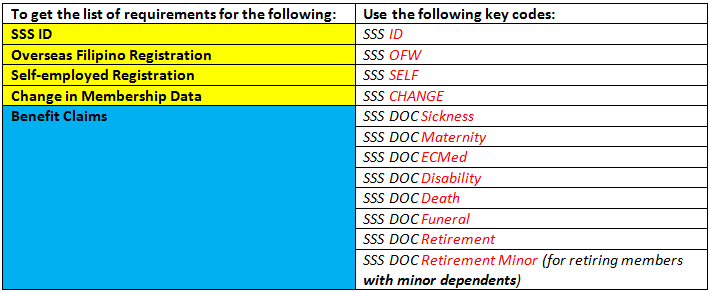 Text SSS service codes for requirements