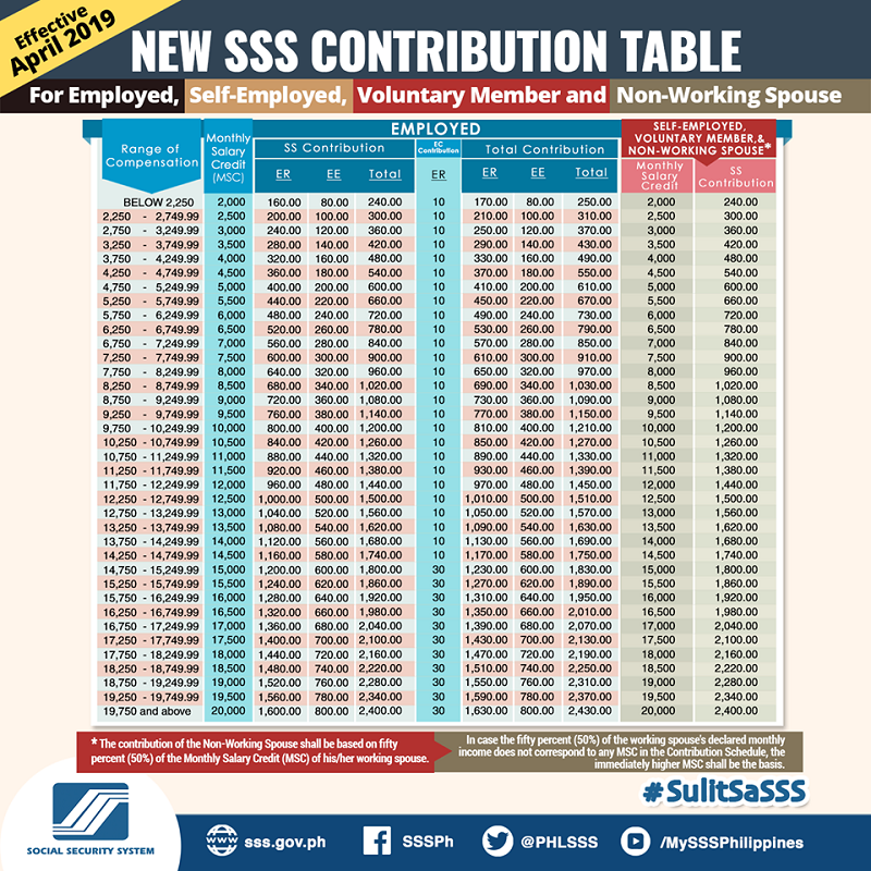 Social Security Payment Calendar 2020.Sss Monthly Contribution Table Schedule Of Payment 2019 The