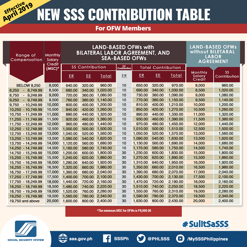 SSS Monthly Contribution Table and Schedule of Payment 2019 3