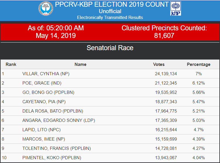 Villar, Poe, & Go Lead Partial Results of Senatorial Race