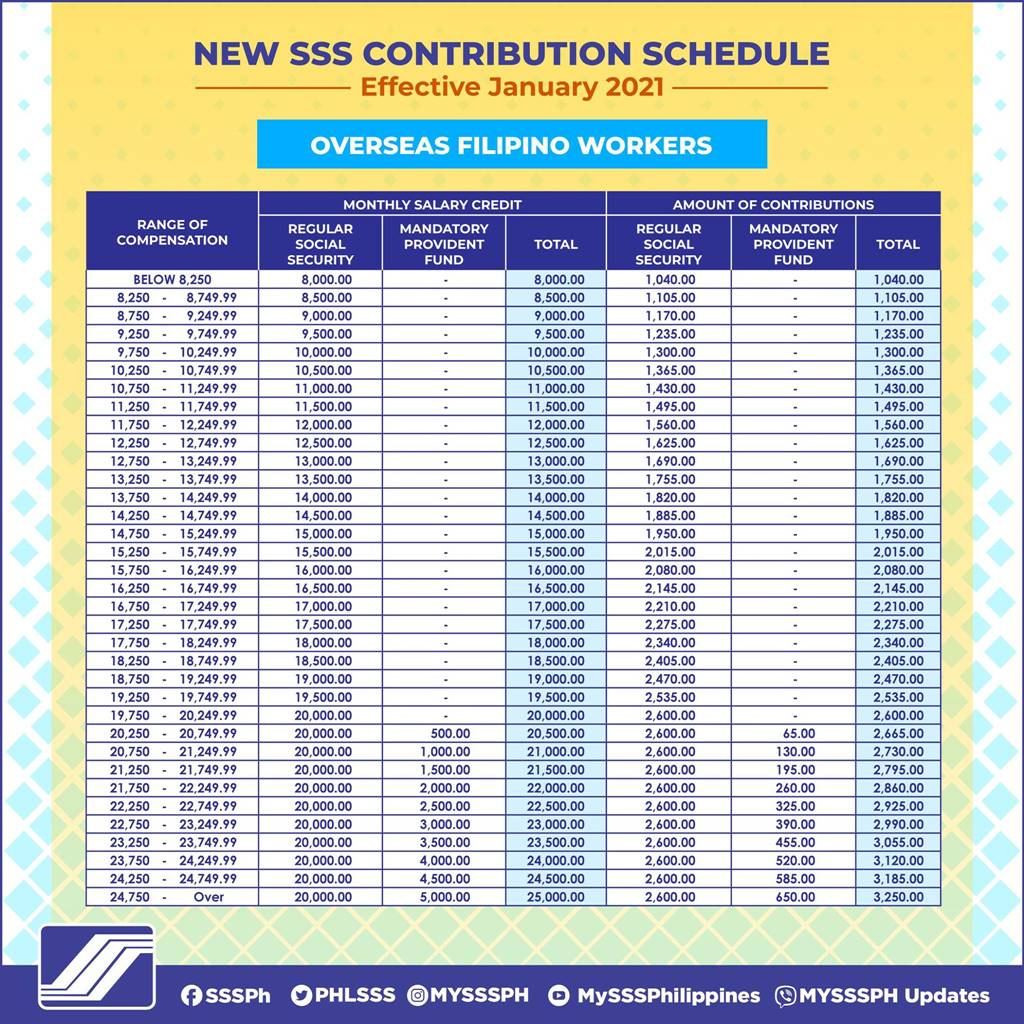 SSS contribution table for OFWs
