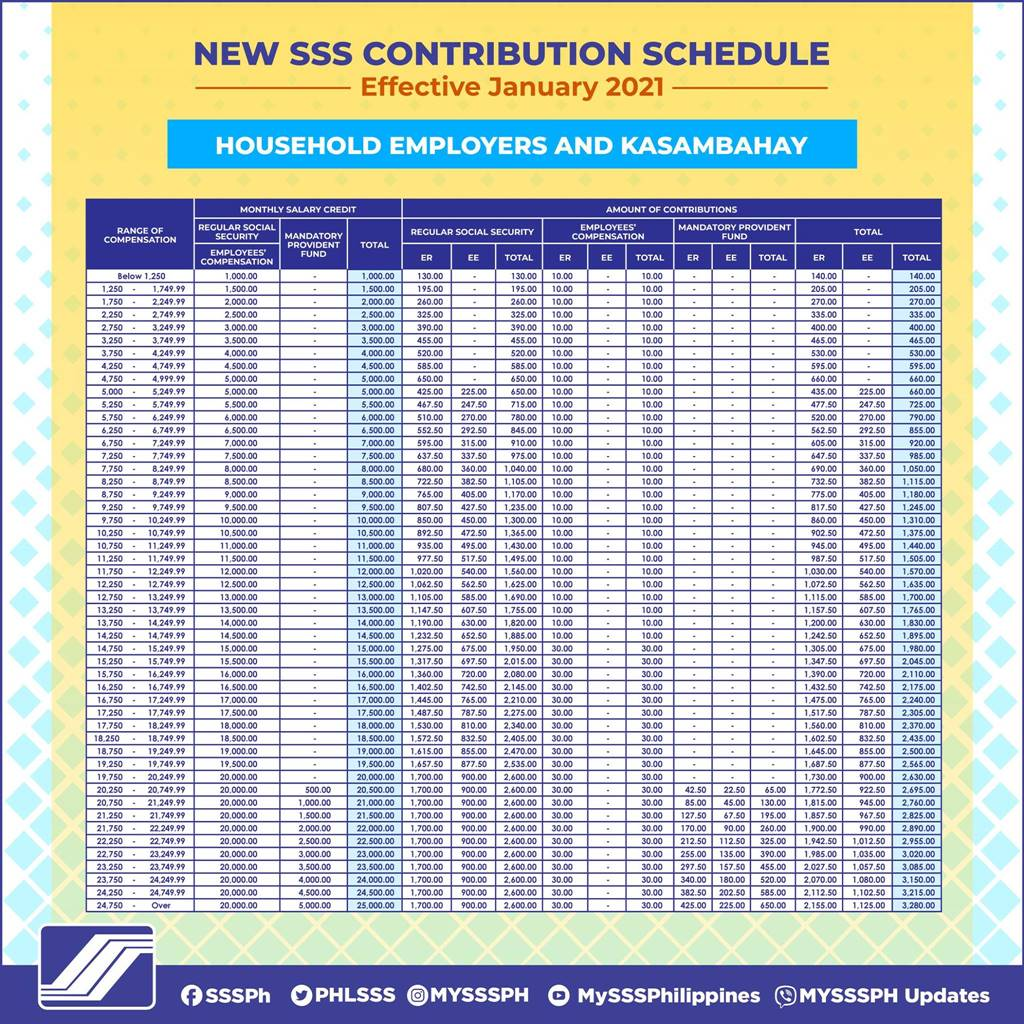 SSS contribution table for household employers and workers