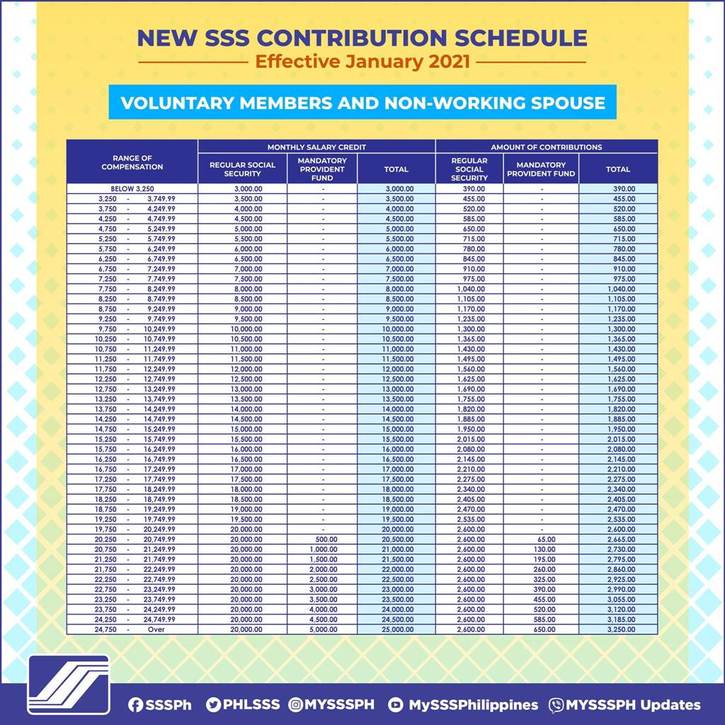 SSS contribution table for voluntary workers and spouse