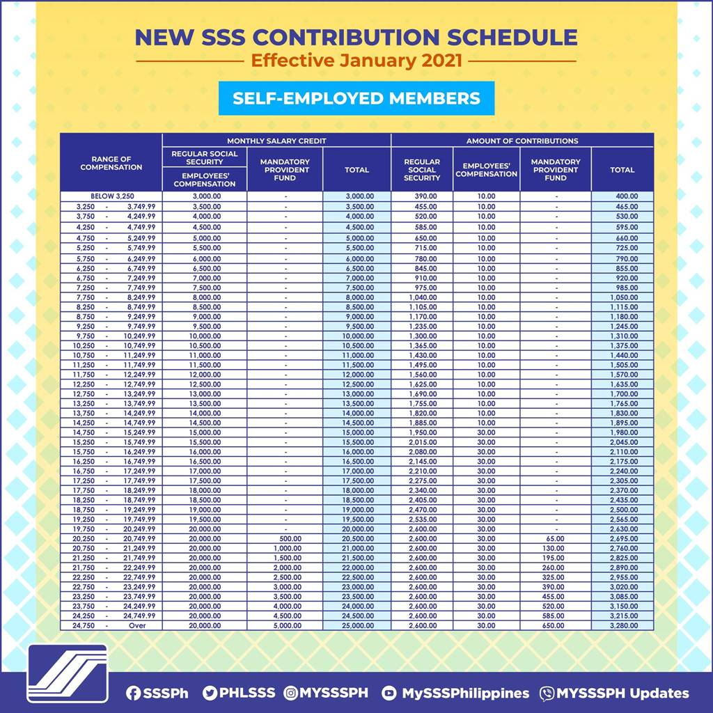 sss contribution table for self employed members