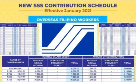 sss monthly contribution table and payment schedule 2021