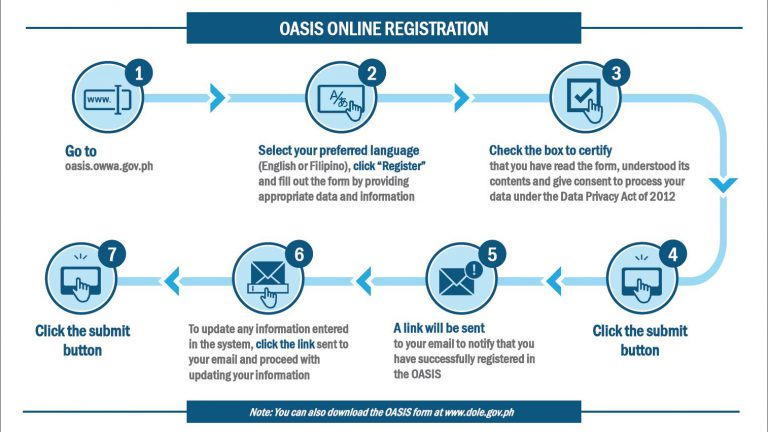 How to Register in OWWA OASIS
