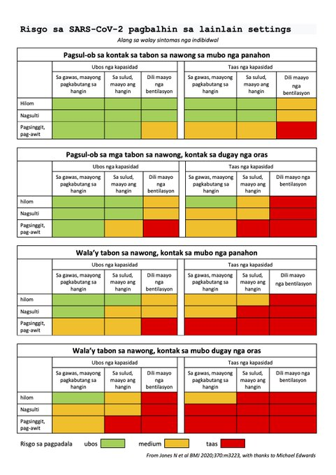 Risk Chart for COVID-19 Translated into Cebuano, Filipino, and Other Languages